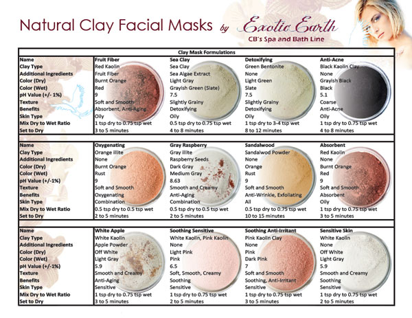 face masks chart