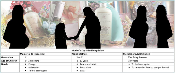 mothers day chart