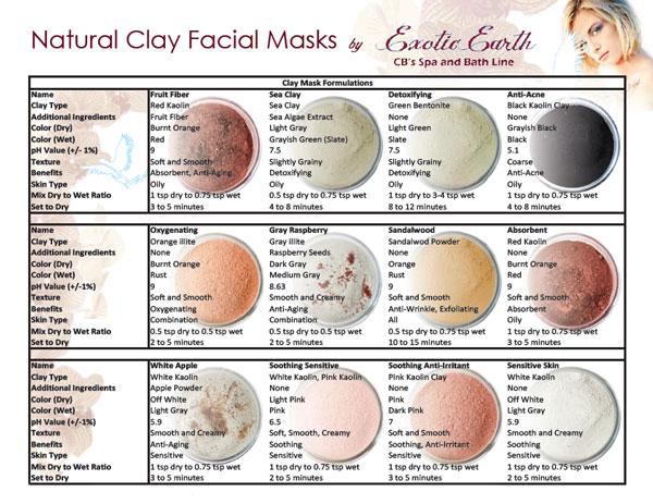 face masks chart